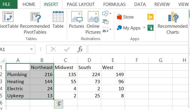 Dữ liệu cho biểu đồ cột