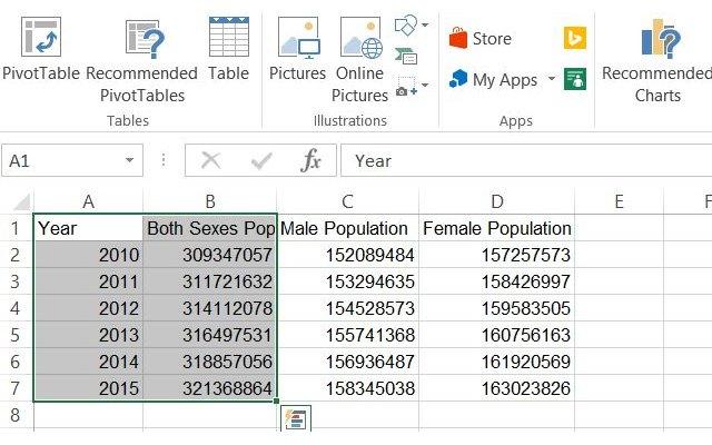 Dữ liệu dân số Mỹ qua các năm