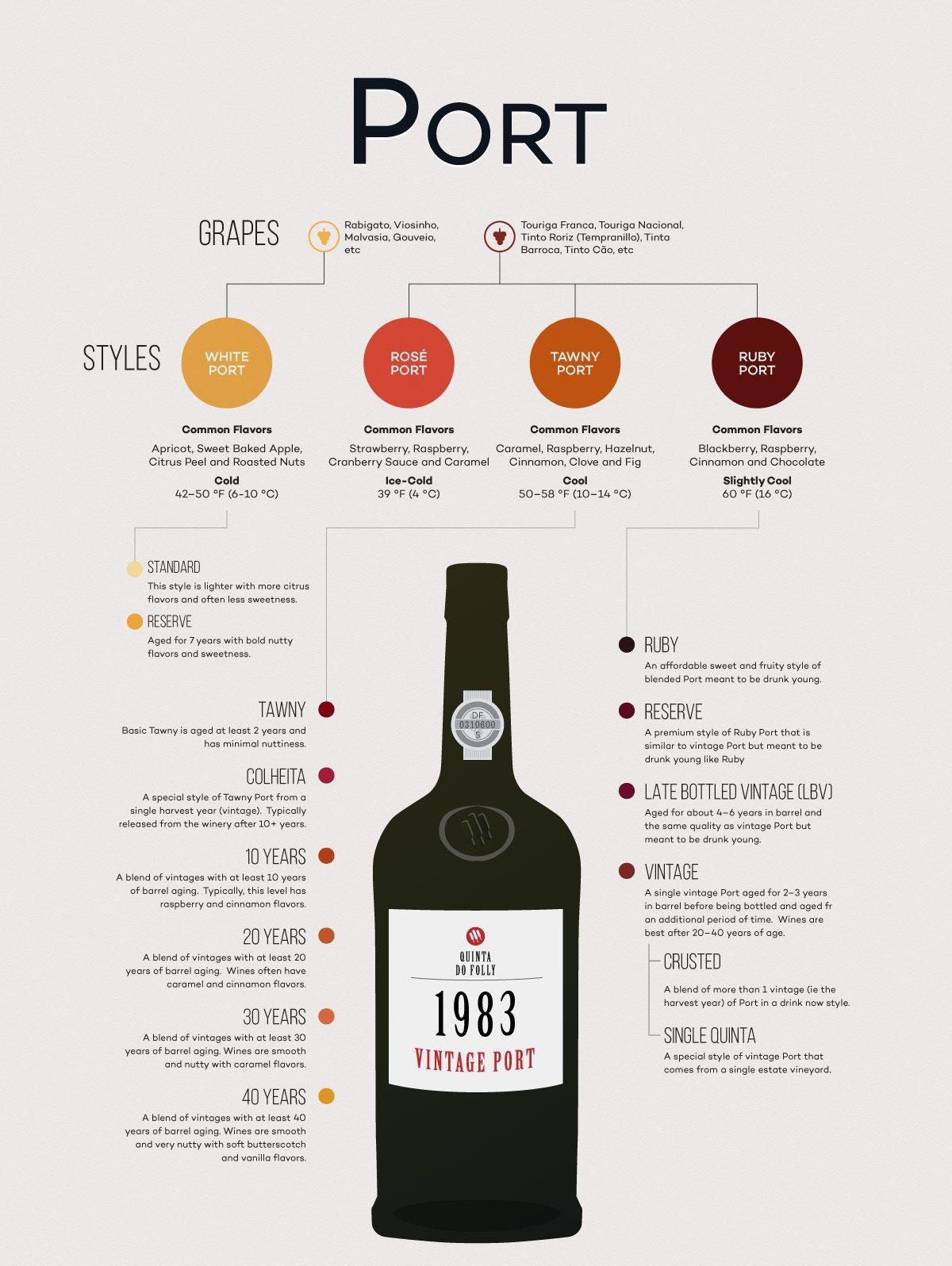 Port wine là gì