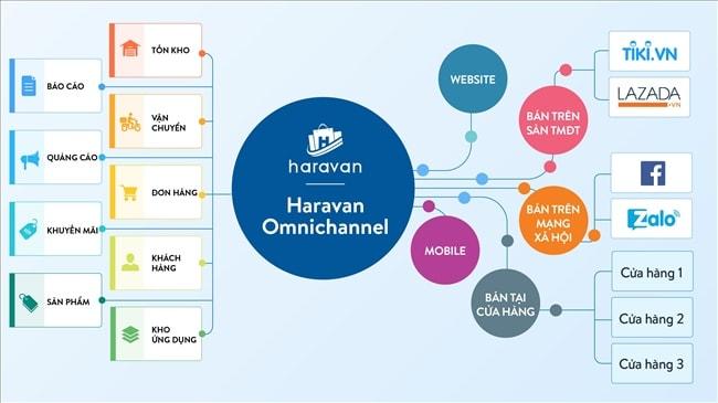 công ty thiết kế Web tại Hà Nội - Haravan